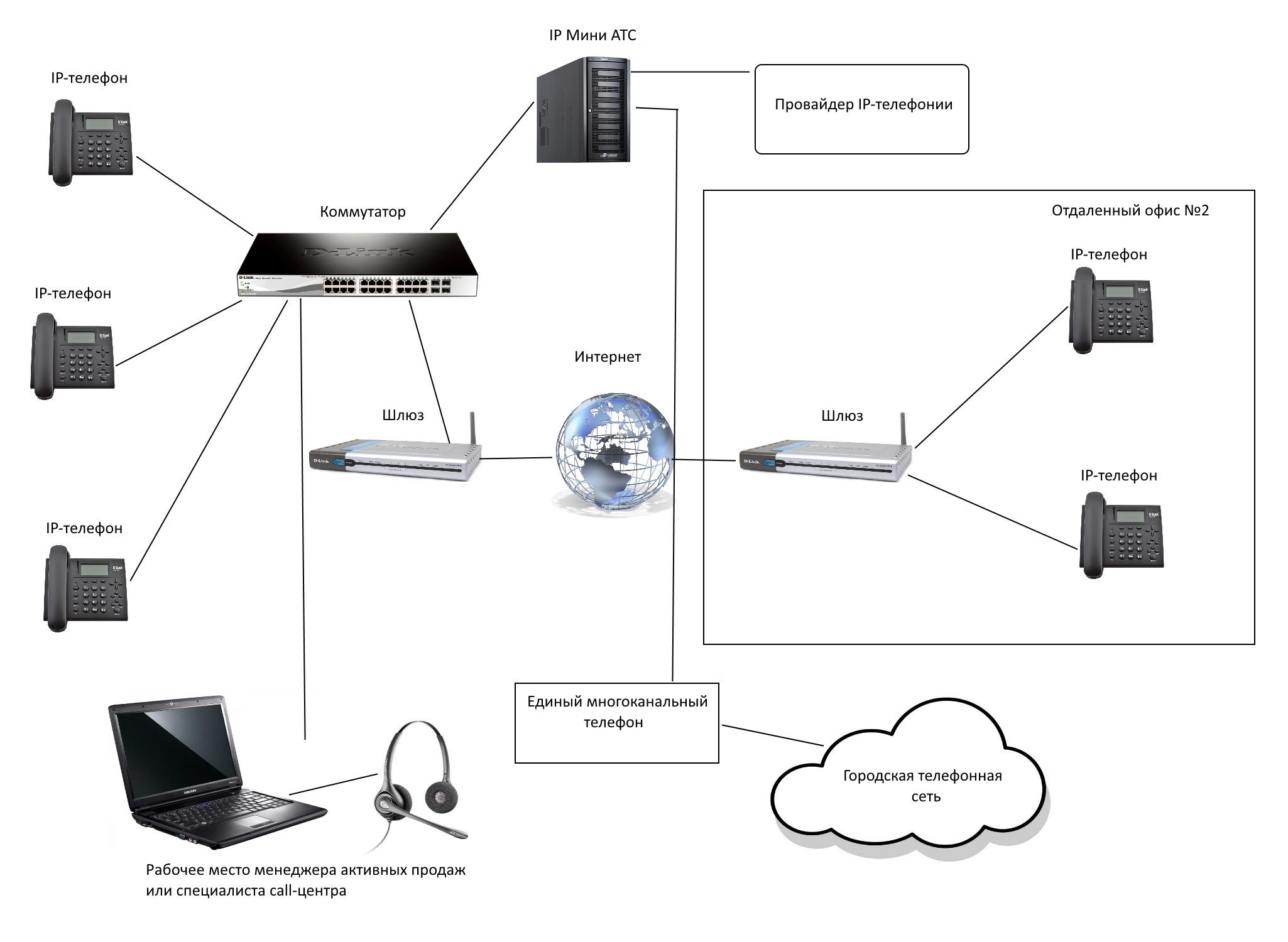 Подключение радиотелефона к телефонной сети схема